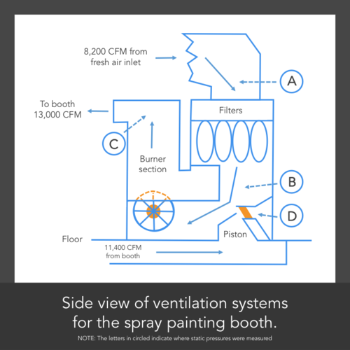 Paint Mixing Ventilation Schematic