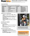 Forklifts pricing guide