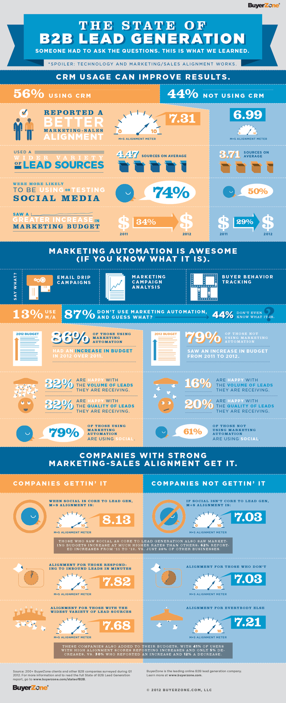 The State of B2B Lead Generation