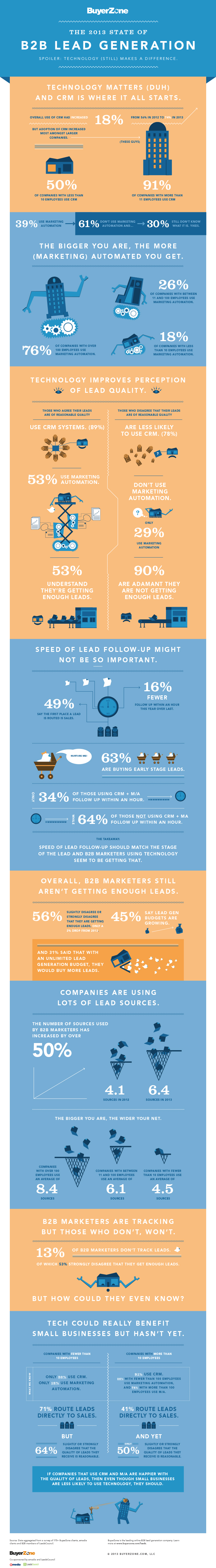 Lead Generation Infographic State of B2b Lead Generation