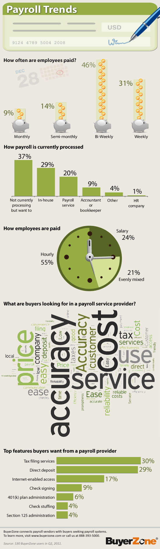 Payroll trends infographic