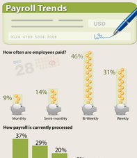 Payroll trends infographic thumbnail