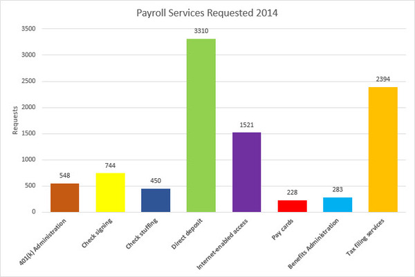 Payroll Services Requested in 2014