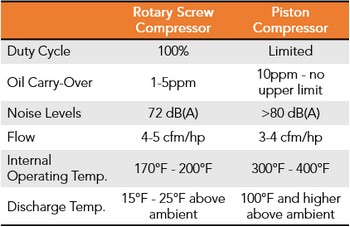 Rotary Screw Table