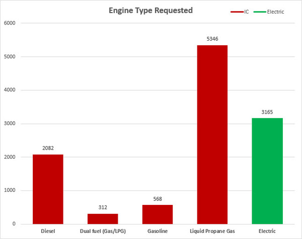 Forklift Engine Types Requested