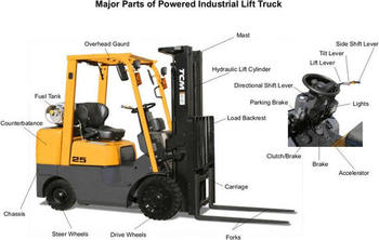 Common forklift parts and terms