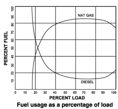 percentage of load and the percent usage of natural gas and diesel fuel