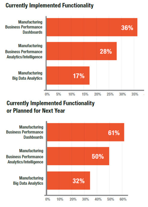 Big Data Analytics in Manufacturing