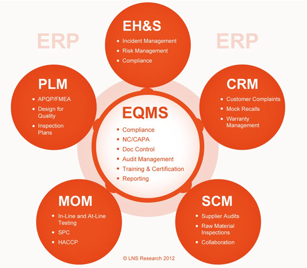 EQMS Helps Deliver Operational Excellence
