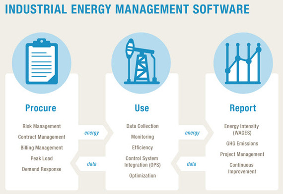 industrial energy management reporting