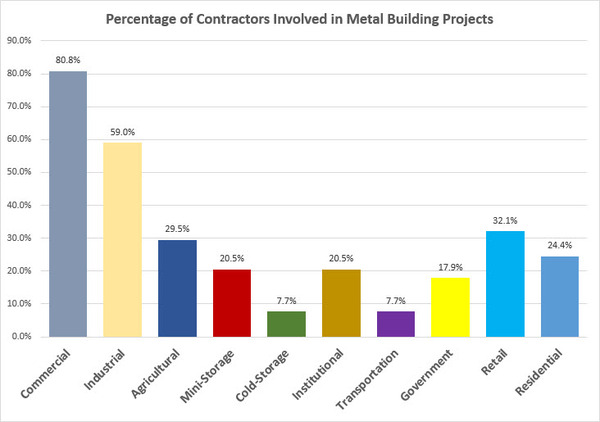 Contractor Project Types