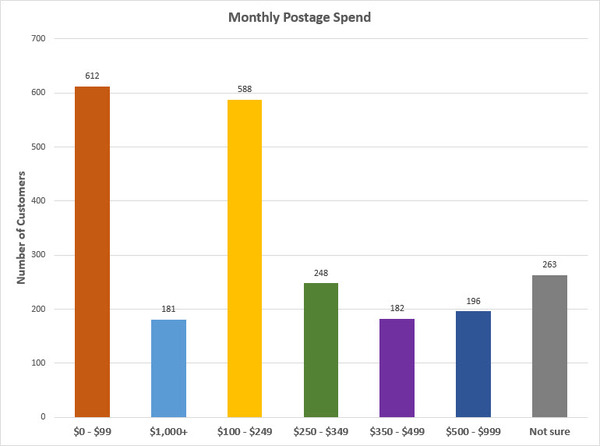 Monthly Postage Meter Spend