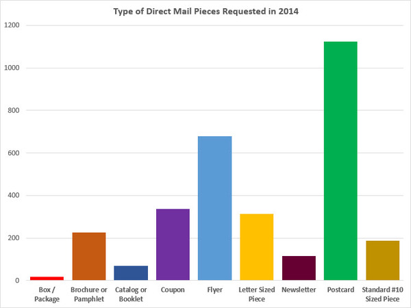 Types of Direct Mail Services Requested