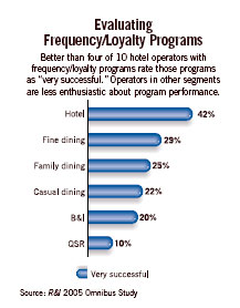 Evaluating Frequency/Loyalty Programs Chart