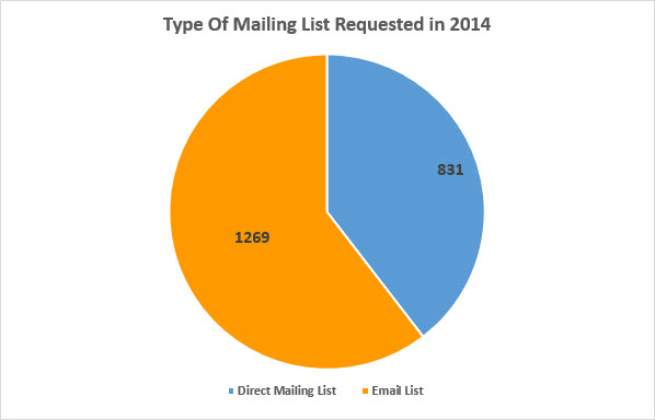 Type of Mailing List Requested