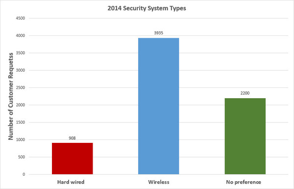 2014 Security System Types
