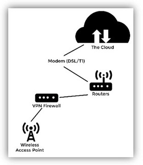 VoIP Technology Overview